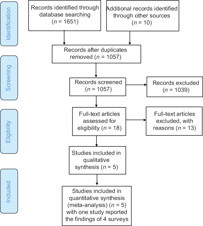 Figure 1: PRISMA flow chart for the process of identifying eligible studies