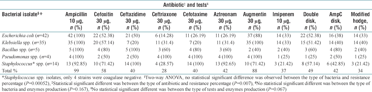 Table 1: Frequencies n and (%) resistance against β-lactam antibiotics and the activity of beta-lactamases among the investigated bacterial isolates